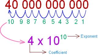 scientific-notations111