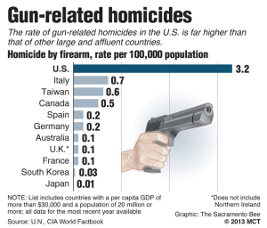 gun-deaths-us-other-countries-chart